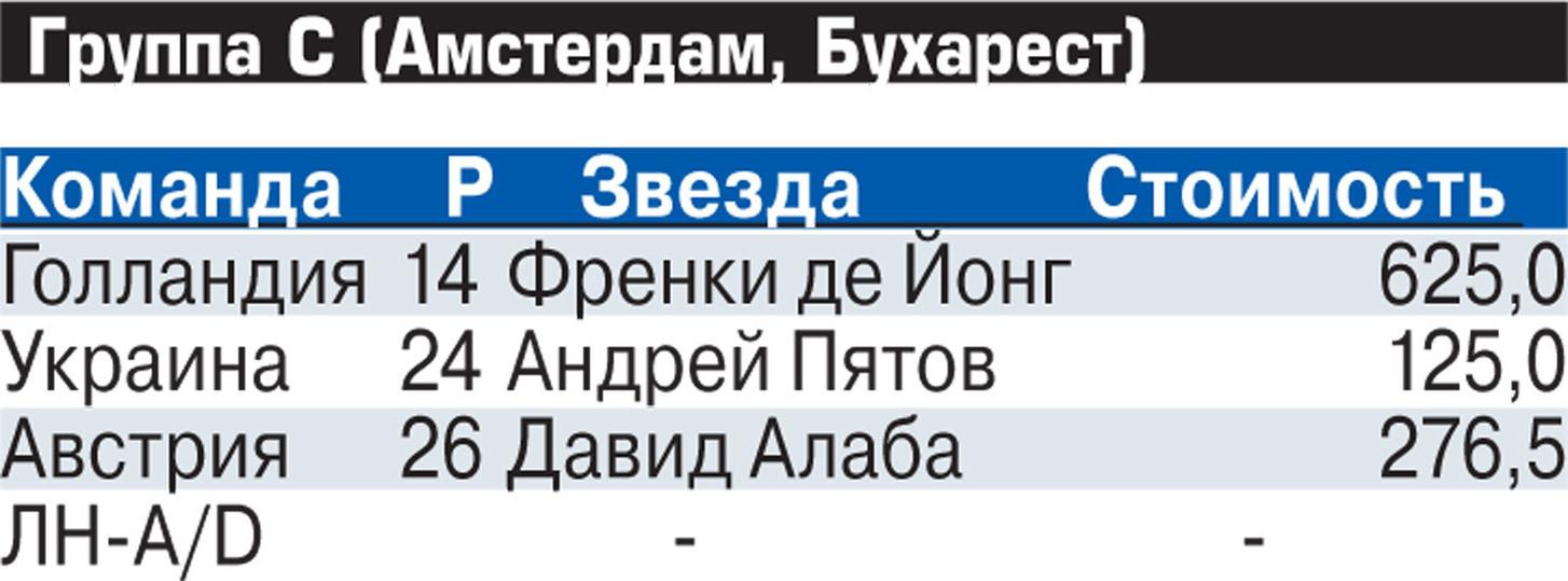 Стали известны соперники сборной России на групповом этапе Евро-2020