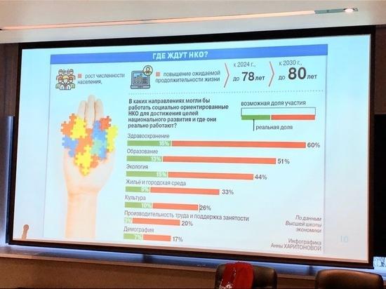 В Мурманске прошла интерактивная сессия «Муниципалитет и НКО»