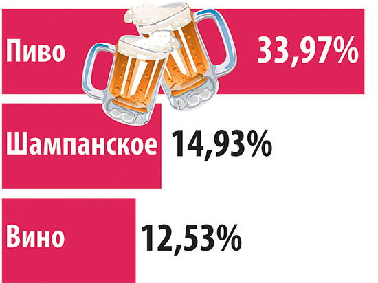 Что выпьют россияне за новогодним столом