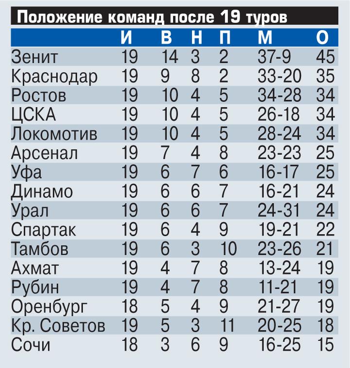 """Евгений Бушманов: """"Пока сложно сказать, какой футбол ставит Тедеско"""""""