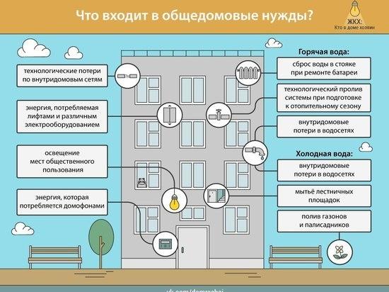 В Томской области отменили мораторий на оплату ОДН по воде