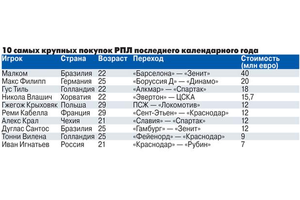 Главные трансферы зимы в РПЛ: клубы готовят новичков для Черчесова