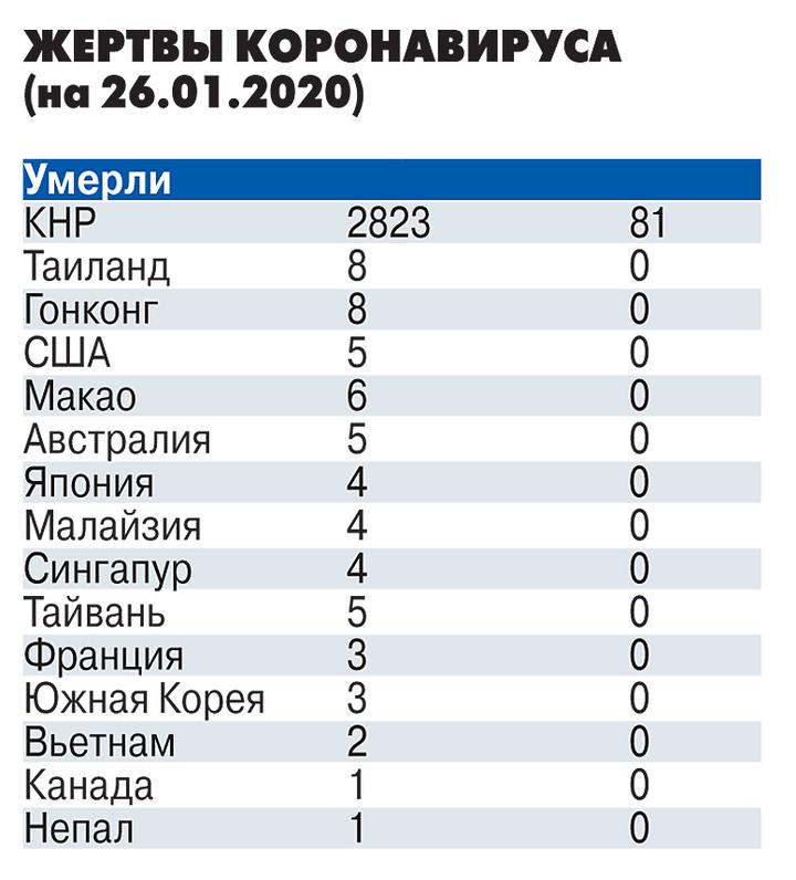 Подсчитаны возможные убытки России от коронавируса