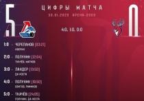 «Локомотив» одержал убедительную победу над нижегородцами