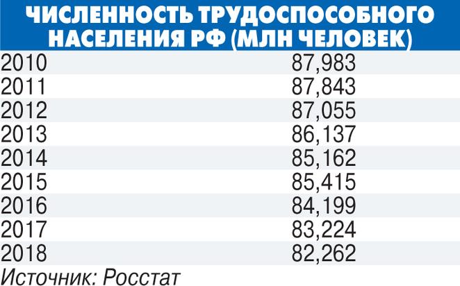 В российской демографической яме нашли экономическое дно