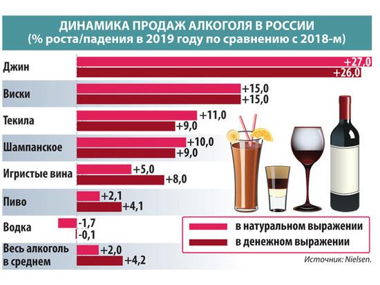 Компания рост алкогольная продукция официальный сайт создание сайта на pc