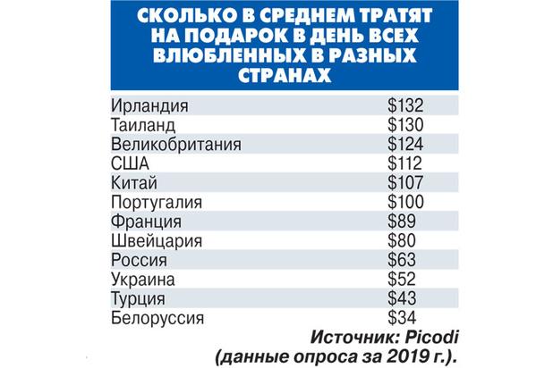 Россияне перестали занимать деньги на День Святого Валентина