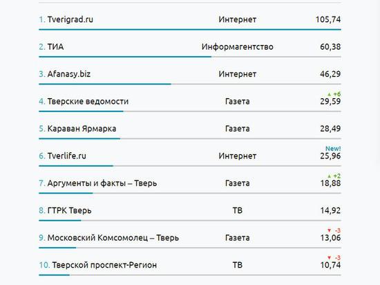 «МК в Твери» вошел в ТОП-10 самых цитируемых СМИ Тверской области