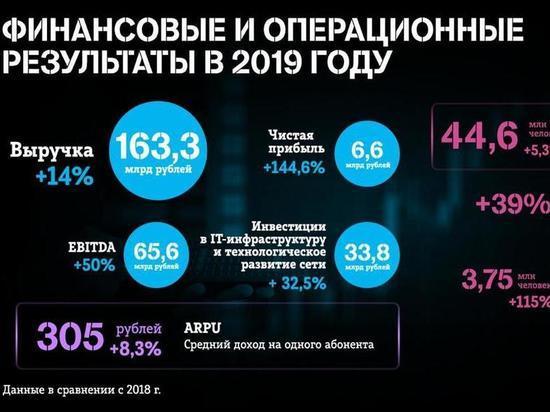Tele2 подвела итоги 2019 года: чистая прибыль выросла на 145%