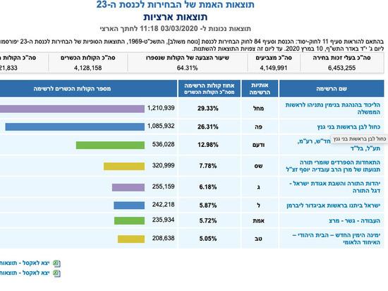 Выборы в Израиле: С большим отрывом победил Ликуд