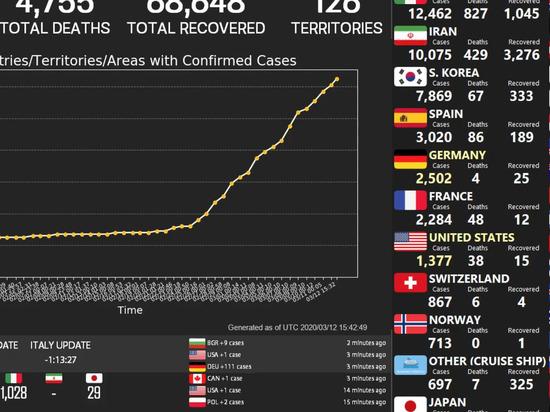 COVID-19: Как выглядит мир в период эпидемии?  Прямые видеотрансляции