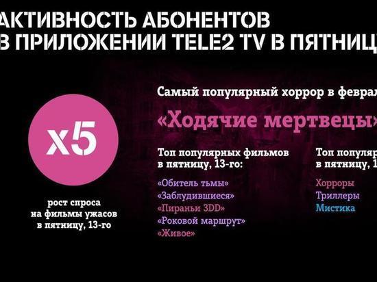 Зомби-апокалипсис возглавил список самых популярных фильмов ужасов в Tele2 TV