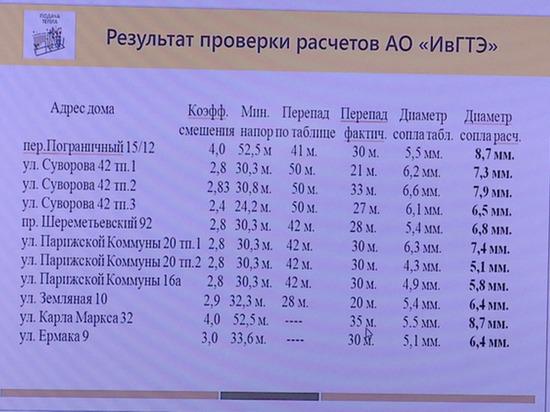 Жителям Иванова вернут деньги за тепло