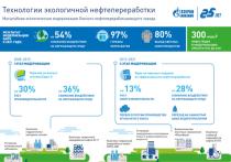 Омский НПЗ повысил эффективность производства дизельного топлива