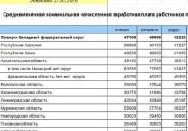 Росстат: Зарплаты в Псковской области выросли на 10 тысяч рублей