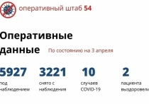 Еще 531 человека отпустили из коронавирусного карантина в Новосибирске