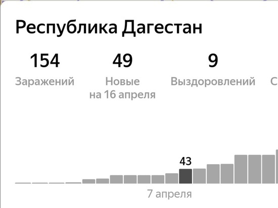 Число жертв COVID-19 на Северном Кавказе выросло до 18 человек