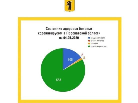 В Ярославской области 79 новых заболевших