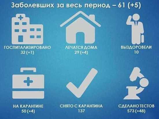 Число заболевших коронавирусом в Протвино выросло
