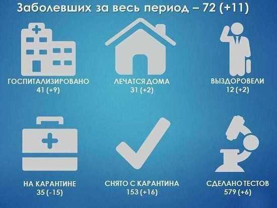 Больше десяти тестов на коронавирус подтвердились в Протвино за сутки