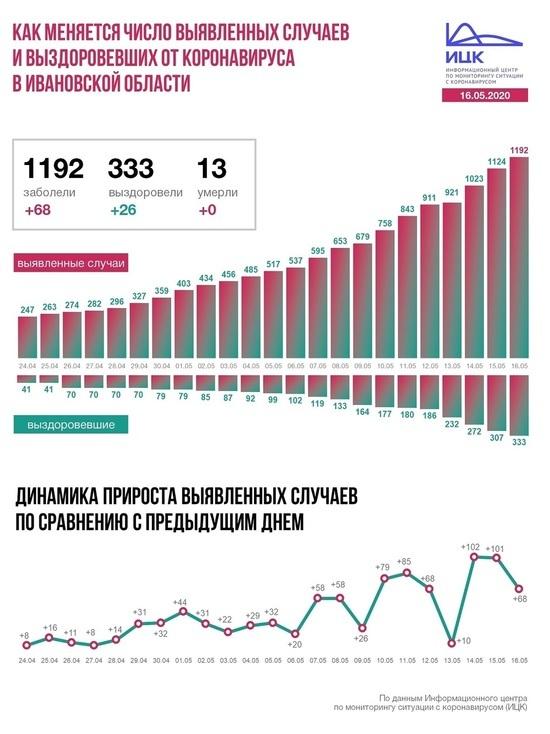 Информационный центр по коронавирусу в России рассказал о ситуации в Ивановской области