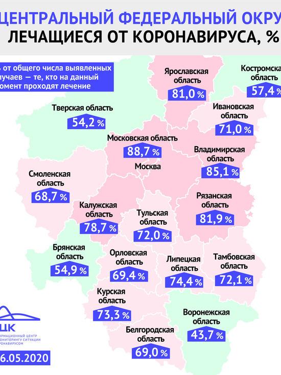 В Ярославской области до сих пор 81% пациентов с коронавирусом находятся на лечении