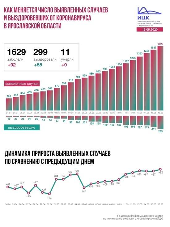 Информационный центр по коронавирусу рассказал о ситуации в Ярославской области