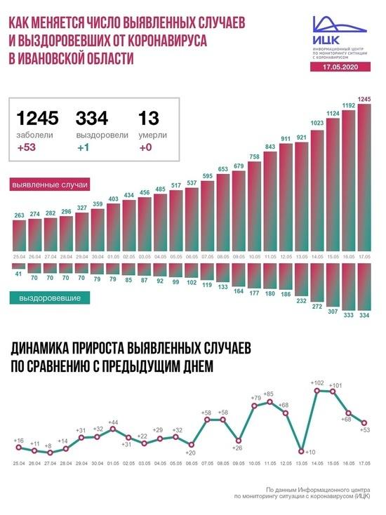 Информационный центр по коронавирусу сообщил о ситуации в Ивановской области на 17 мая