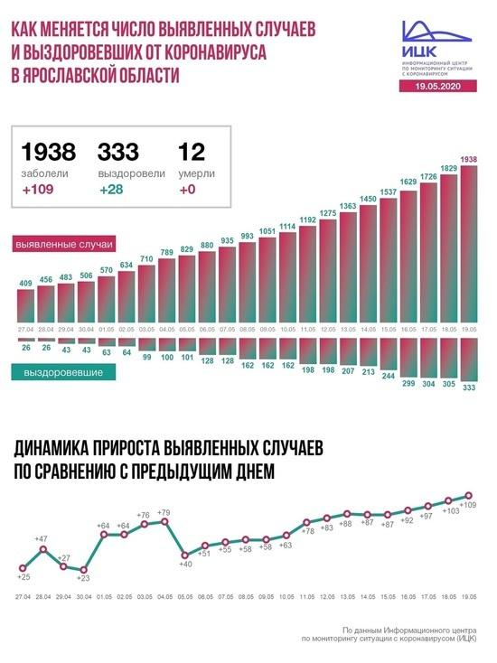 Информационный центр по коронавирусу сообщил о сложившейся ситуации в Ярославской области на 19 мая