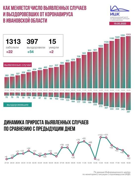 Информационный центр по коронавирусу рассказал о ситуации в Ивановской области на 19 мая