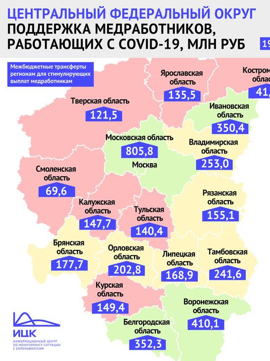 Правительство выдало более 135 млн руб на поддержку медиков в Ярославской области