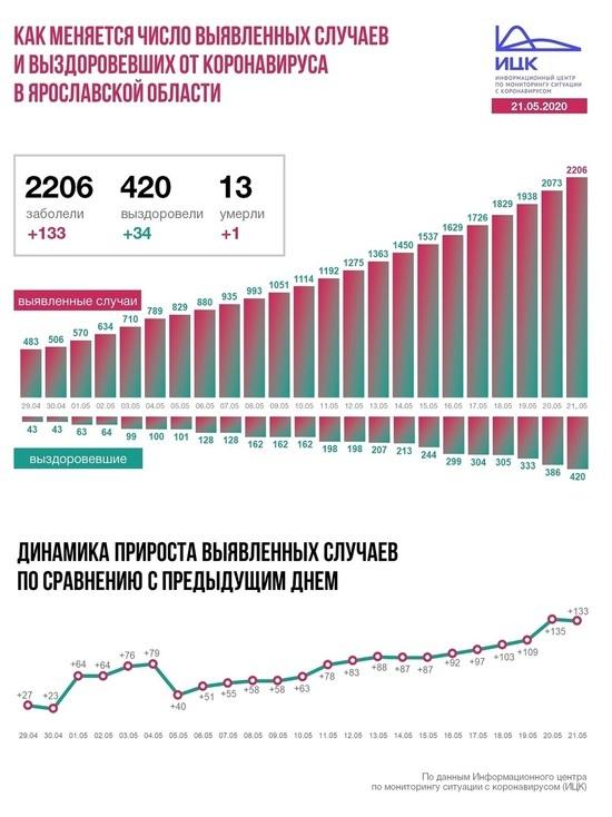 Информационный центра по коронавирусу дал информацию о ситуации в Ярославской области на 21 мая