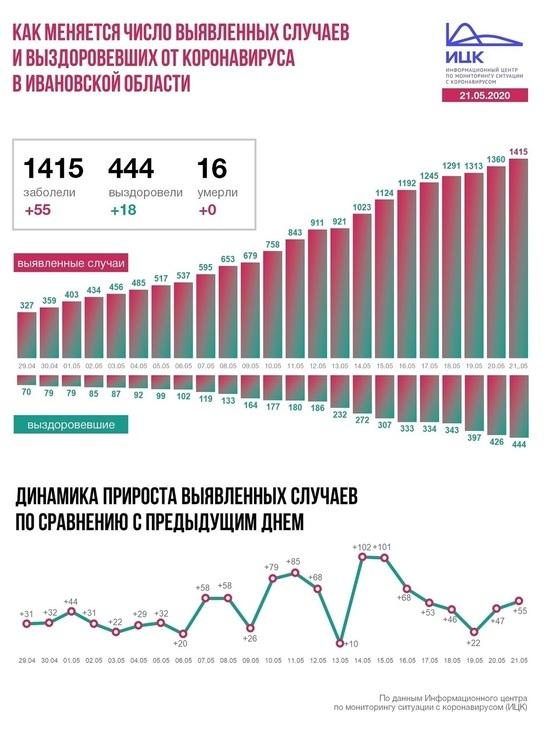 Информационный центр по коронавирусу рассказал о ситуации с пандемией в Ивановской области на 21 мая