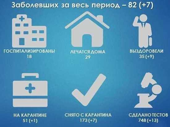 Больше восьмидесяти человек заболели коронавирусом в Протвино