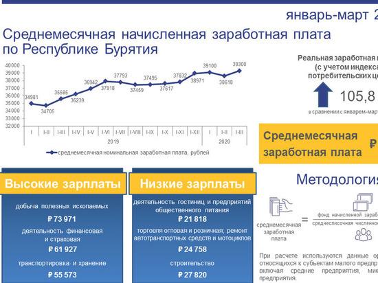 В Бурятии среднемесячная зарплата в 2020 году достигла 39300 рублей