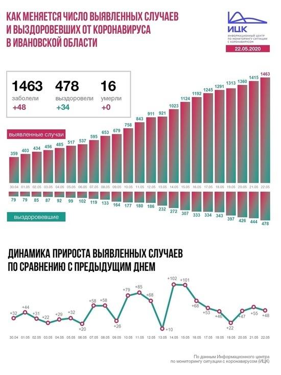 Информационного центр по коронавирусу рассказал о ситуации в Ивановской области на 22 мая