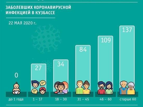 Оперштаб Кузбасса поделился данными о возрасте заболевших коронавирусом
