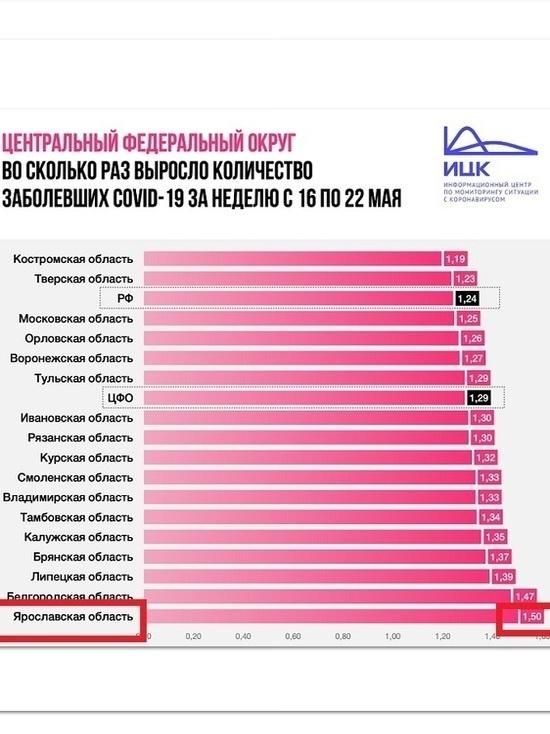 Ярославская область - печальный лидер: самый высокий прирост заболевания коронавирусом в ЦФО