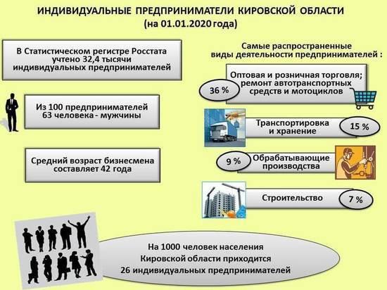 Названы популярные виды деятельности кировских бизнесменов