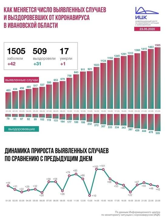 Информационный центр по коронавирусу  рассказал о ситуации в Ивановской области на  23 мая