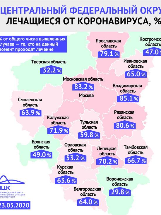 В Ярославской области до сих пор около 79% пациентов с коронавирусом находятся на лечении