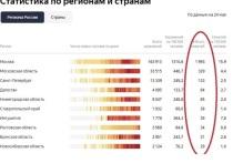 Новосибирск вошел в коронавирусный топ Яндекса по числу смертей