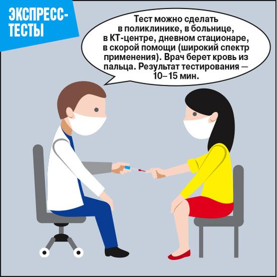 Как сдать анализы на коронавирусную инфекцию: где можно сдать анализ на коронавирус и сколько это стоит | Где и как сделать тест на коронавирус – сдать анализ COVID-19 в 2020-21 году | Экспресс тест на коронавирус 2021: где купить, сколько стоит, как работает | Где и какие тесты на коронавирус сделать в Москве