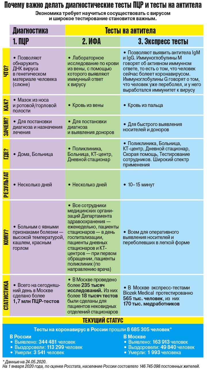 Только коллективный иммунитет? О чем говорит анализ на антитела к COVID-19   Все о коронавирусе   Здоровье   Аргументы и Факты