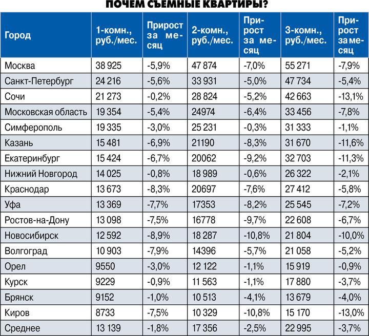 В городах упали цены насъемные квартиры