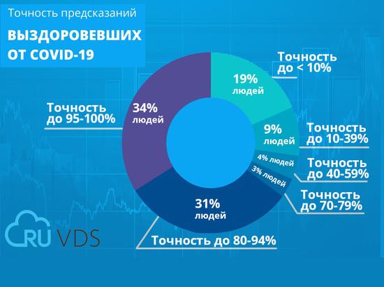 Хостинг-провайдер RUVDS проверил интуицию своих клиентов с помощью конкурса прогнозов