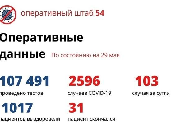 Число новых ковид-пациентов в Новосибирске превысило 100 человек