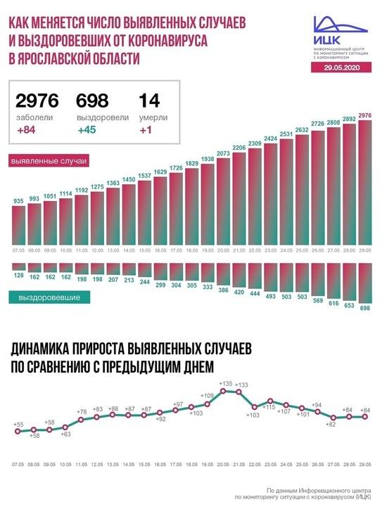 Информационный центр по коронавирусу сообщил новые данные на 29 мая по Ярославской области