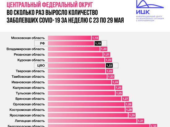 В Ярославской области за последнюю неделю число выявленных случаев коронавируса увеличилось на 29%