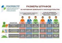 Жителям Чехова напомнили о штрафах за нарушение земельного законодательства